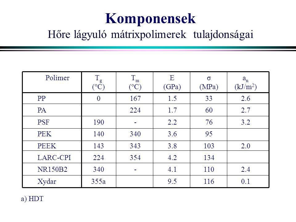 Komponensek Hőre lágyuló mátrixpolimerek tulajdonságai PolimerT g (  C) T m (  C) E (GPa) σ (MPa) a n (kJ/m 2 ) PP01671.5332.6 PA2241.7602.7 PSF190-2.2763.2 PEK1403403.695 PEEK1433433.81032.0 LARC-CPI2243544.2134 NR150B2340-4.11102.4 Xydar355a9.51160.1 a) HDT