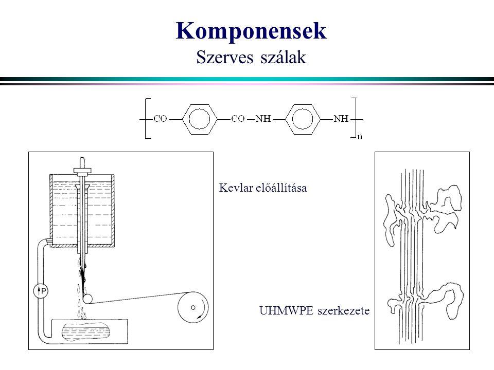 Komponensek Szerves szálak Kevlar előállítása UHMWPE szerkezete