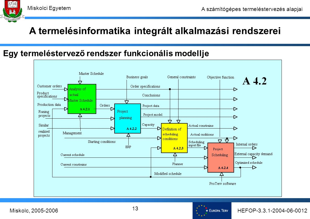 HEFOP-3.3.1-2004-06-0012Miskolc, 2005-2006 Miskolci Egyetem 13 A számítógépes termeléstervezés alapjai Egy termeléstervező rendszer funkcionális modellje A termelésinformatika integrált alkalmazási rendszerei