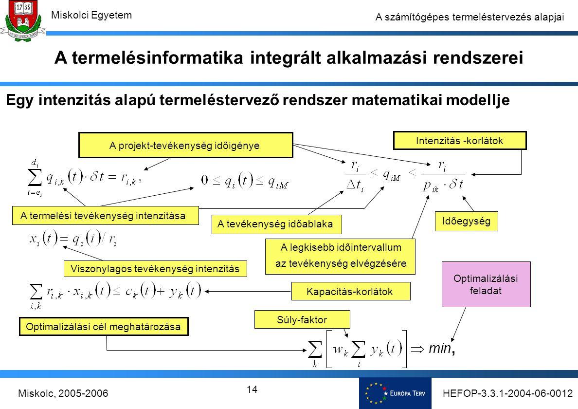 HEFOP-3.3.1-2004-06-0012Miskolc, 2005-2006 Miskolci Egyetem 14 A számítógépes termeléstervezés alapjai Egy intenzitás alapú termeléstervező rendszer matematikai modellje A projekt-tevékenység időigénye A legkisebb időintervallum az tevékenység elvégzésére A tevékenység időablaka A termelési tevékenység intenzitása Időegység min, Viszonylagos tevékenység intenzitás Kapacitás-korlátok Optimalizálási cél meghatározása Súly-faktor Optimalizálási feladat Intenzitás -korlátok A termelésinformatika integrált alkalmazási rendszerei