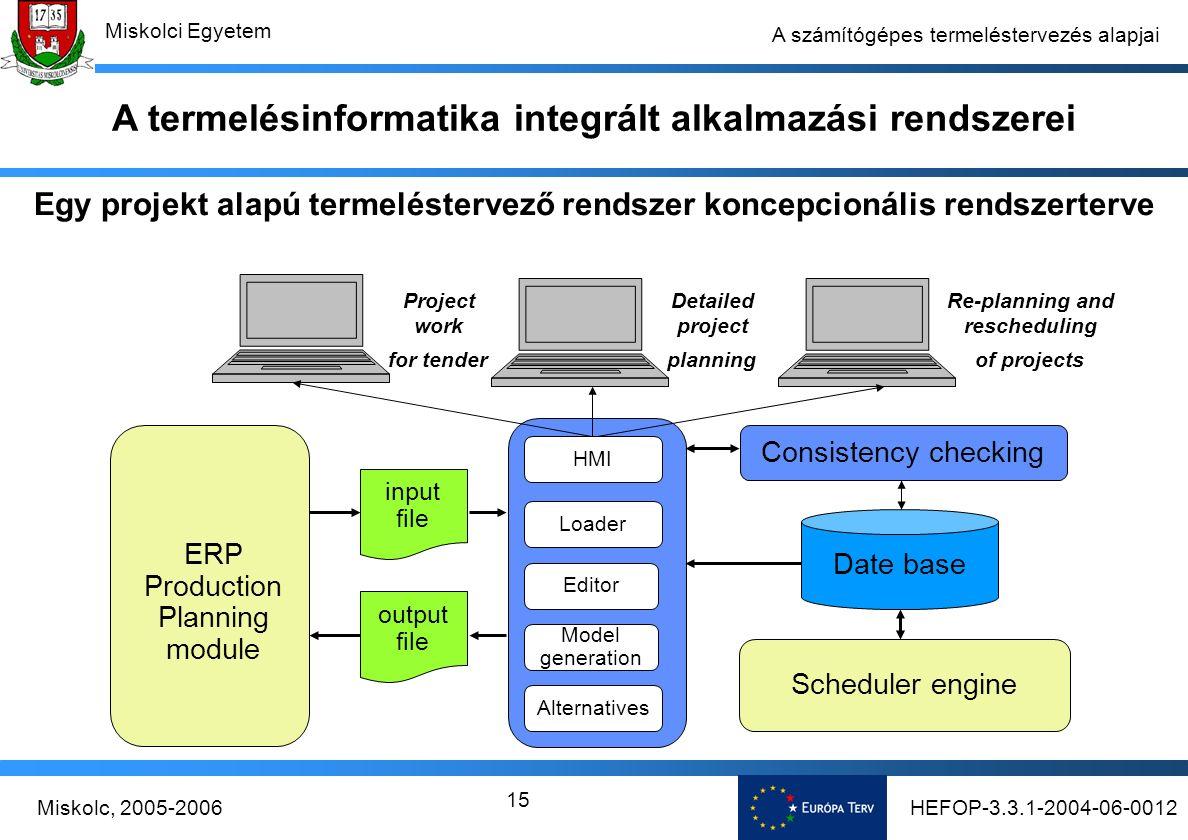 HEFOP-3.3.1-2004-06-0012Miskolc, 2005-2006 Miskolci Egyetem 15 A számítógépes termeléstervezés alapjai Egy projekt alapú termeléstervező rendszer koncepcionális rendszerterve Re-planning and rescheduling of projects Date base Consistency checking Scheduler engine ERP Production Planning module input file Model generation Alternatives Loader Editor output file HMI Detailed project planning Project work for tender A termelésinformatika integrált alkalmazási rendszerei