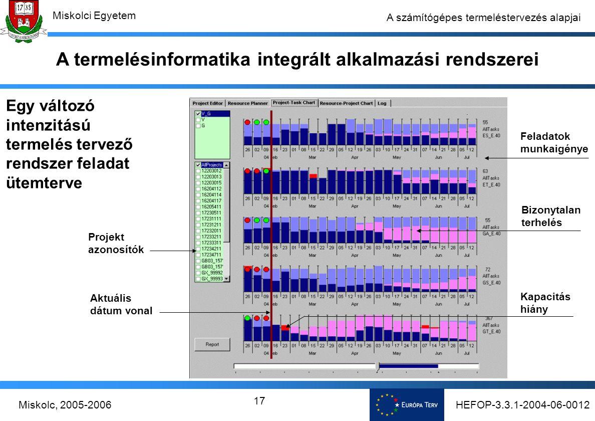 HEFOP-3.3.1-2004-06-0012Miskolc, 2005-2006 Miskolci Egyetem 17 A számítógépes termeléstervezés alapjai Egy változó intenzitású termelés tervező rendszer feladat ütemterve Projekt azonosítók Feladatok munkaigénye Aktuális dátum vonal Kapacitás hiány Bizonytalan terhelés A termelésinformatika integrált alkalmazási rendszerei