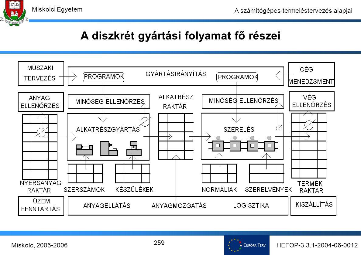 HEFOP-3.3.1-2004-06-0012Miskolc, 2005-2006 Miskolci Egyetem 259 A számítógépes termeléstervezés alapjai A diszkrét gyártási folyamat fő részei