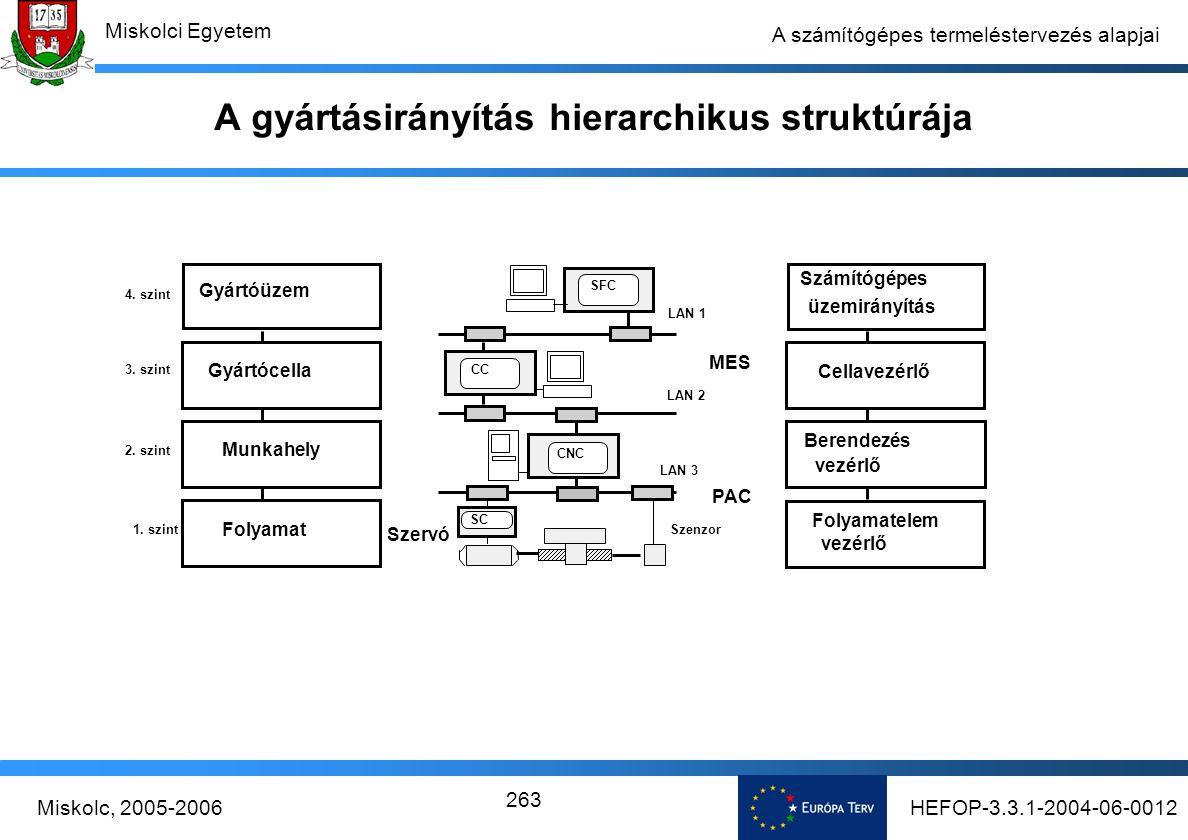 HEFOP-3.3.1-2004-06-0012Miskolc, 2005-2006 Miskolci Egyetem 263 A számítógépes termeléstervezés alapjai A gyártásirányítás hierarchikus struktúrája 1.