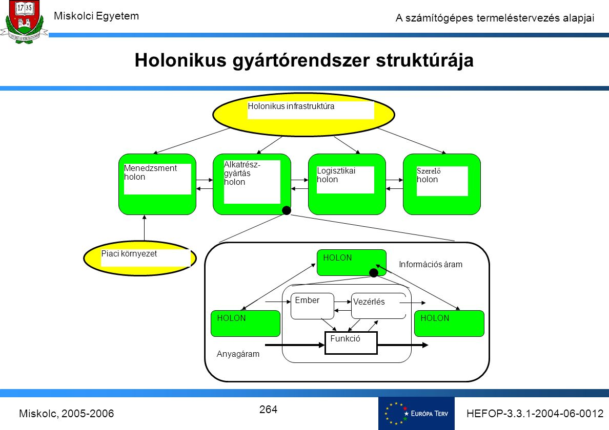 HEFOP-3.3.1-2004-06-0012Miskolc, 2005-2006 Miskolci Egyetem 264 A számítógépes termeléstervezés alapjai Holonikus gyártórendszer struktúrája HOLON Anyagáram Információs áram Ember Vezérlés Funkció Holonikus infrastruktúra Piaci környezet Menedzsment holon Alkatrész- gyártás holon Logisztikai holon Szerelő holon