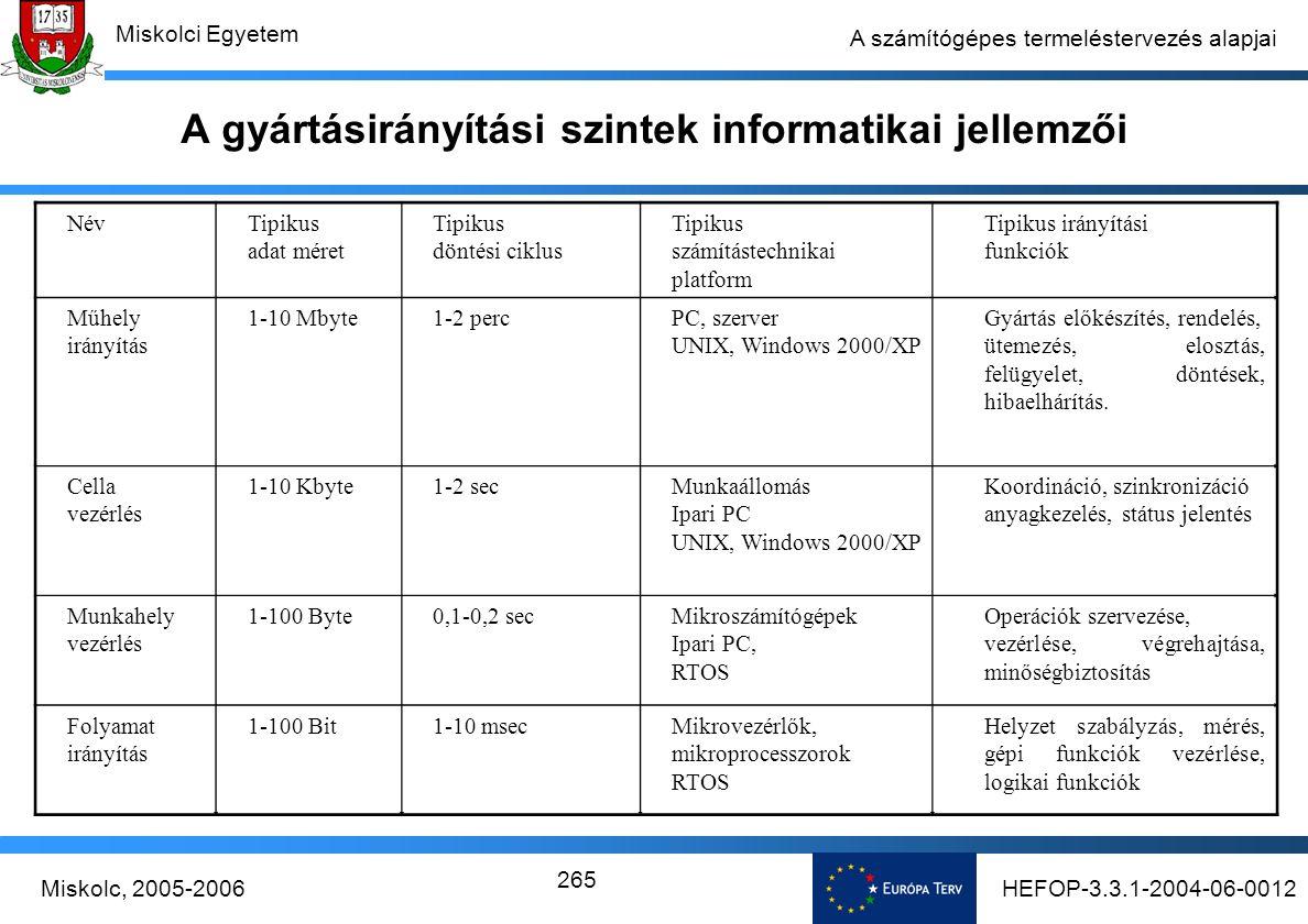HEFOP-3.3.1-2004-06-0012Miskolc, 2005-2006 Miskolci Egyetem 265 A számítógépes termeléstervezés alapjai A gyártásirányítási szintek informatikai jellemzői NévTipikus adat méret Tipikus döntési ciklus Tipikus számítástechnikai platform Tipikus irányítási funkciók Műhely irányítás 1-10 Mbyte1-2 percPC, szerver UNIX, Windows 2000/XP Gyártás előkészítés, rendelés, ütemezés, elosztás, felügyelet, döntések, hibaelhárítás.