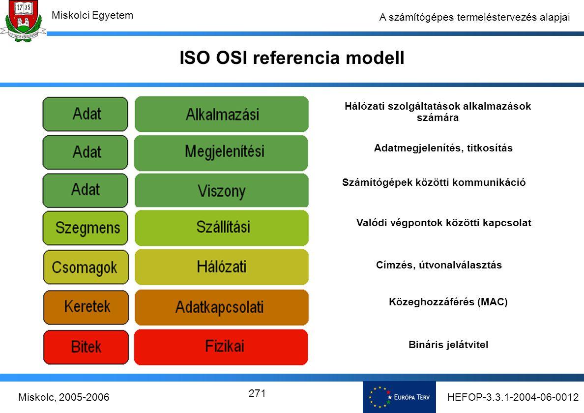 HEFOP-3.3.1-2004-06-0012Miskolc, 2005-2006 Miskolci Egyetem 271 A számítógépes termeléstervezés alapjai ISO OSI referencia modell Hálózati szolgáltatások alkalmazások számára Adatmegjelenítés, titkosítás Számítógépek közötti kommunikáció Valódi végpontok közötti kapcsolat Címzés, útvonalválasztás Közeghozzáférés (MAC) Bináris jelátvitel