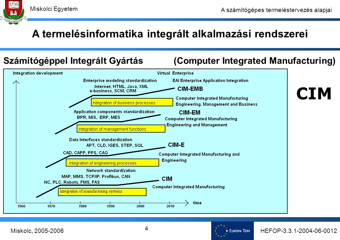 HEFOP-3.3.1-2004-06-0012Miskolc, 2005-2006 Miskolci Egyetem 4 A számítógépes termeléstervezés alapjai Számítógéppel Integrált Gyártás (Computer Integrated Manufacturing) CIM A termelésinformatika integrált alkalmazási rendszerei