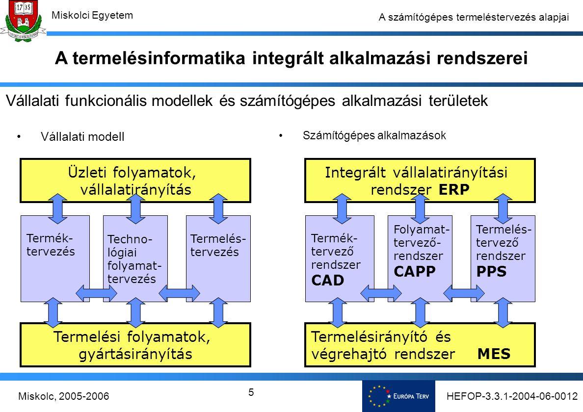 HEFOP-3.3.1-2004-06-0012Miskolc, 2005-2006 Miskolci Egyetem 6 A számítógépes termeléstervezés alapjai Optimalizálás-elmélet –Feltételes szélsőérték feladatok –Lineáris programozás –Matematikai programozás –Dinamikus programozás (Bellman) –Játékelmélet (Neumann, Nash) Gráfelmélet –Hozzárendelési feladatok –Szállítási feladatok –Particionálási feladatok –Keresési feladatok Termelésinformatikai alkalmazások elméleti háttere Matematika: operáció-kutatás, optimalizálás-elmélet, gráfelmélet, számítás- és algoritmus-elmélet, numerikus módszerek, A termelésinformatika integrált alkalmazási rendszerei