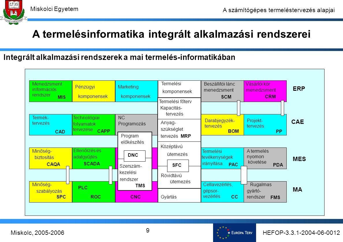 HEFOP-3.3.1-2004-06-0012Miskolc, 2005-2006 Miskolci Egyetem 9 A számítógépes termeléstervezés alapjai Integrált alkalmazási rendszerek a mai termelés-informatikában A termelésinformatika integrált alkalmazási rendszerei