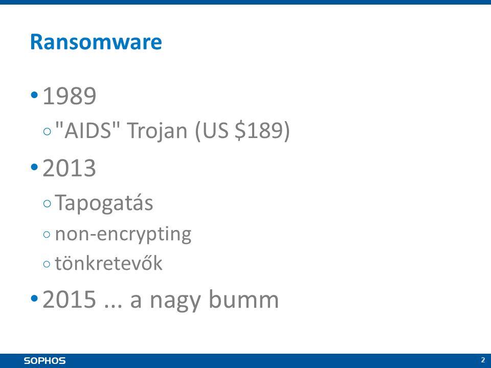 2 2 Ransomware 1989 ○ AIDS Trojan (US $189) 2013 ○ Tapogatás ○ non-encrypting ○ tönkretevők 2015...