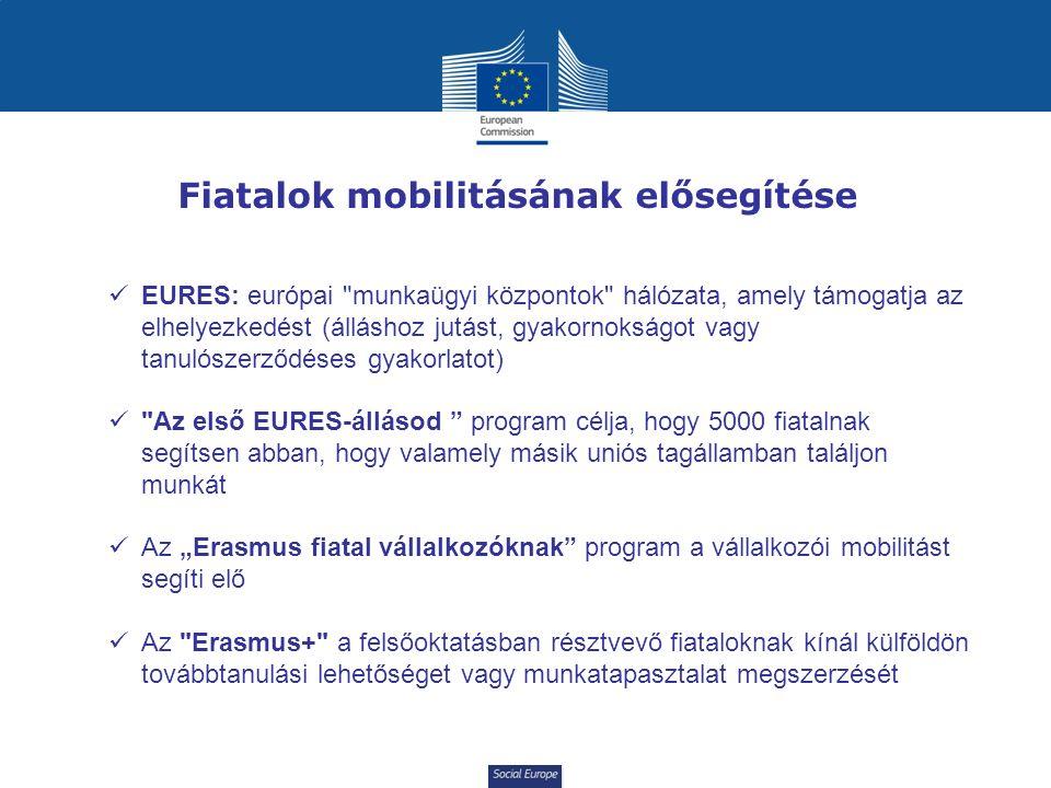 """Social Europe Fiatalok mobilitásának elősegítése EURES: európai munkaügyi központok hálózata, amely támogatja az elhelyezkedést (álláshoz jutást, gyakornokságot vagy tanulószerződéses gyakorlatot) Az első EURES-állásod program célja, hogy 5000 fiatalnak segítsen abban, hogy valamely másik uniós tagállamban találjon munkát Az """"Erasmus fiatal vállalkozóknak program a vállalkozói mobilitást segíti elő Az Erasmus+ a felsőoktatásban résztvevő fiataloknak kínál külföldön továbbtanulási lehetőséget vagy munkatapasztalat megszerzését"""