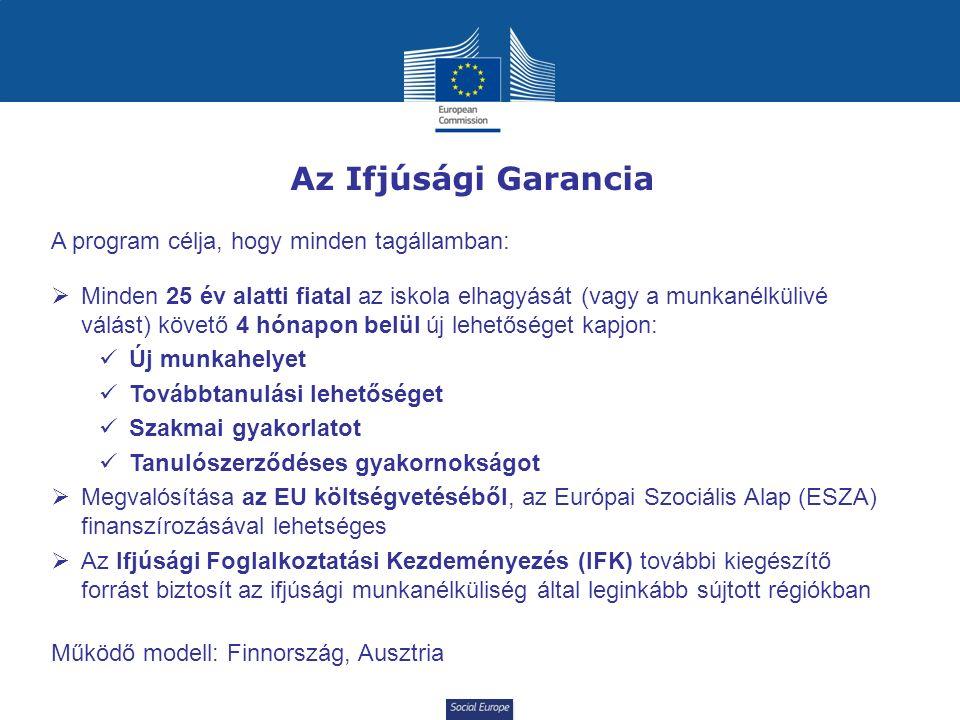 Social Europe Az Ifjúsági Garancia A program célja, hogy minden tagállamban:  Minden 25 év alatti fiatal az iskola elhagyását (vagy a munkanélkülivé válást) követő 4 hónapon belül új lehetőséget kapjon: Új munkahelyet Továbbtanulási lehetőséget Szakmai gyakorlatot Tanulószerződéses gyakornokságot  Megvalósítása az EU költségvetéséből, az Európai Szociális Alap (ESZA) finanszírozásával lehetséges  Az Ifjúsági Foglalkoztatási Kezdeményezés (IFK) további kiegészítő forrást biztosít az ifjúsági munkanélküliség által leginkább sújtott régiókban Működő modell: Finnország, Ausztria