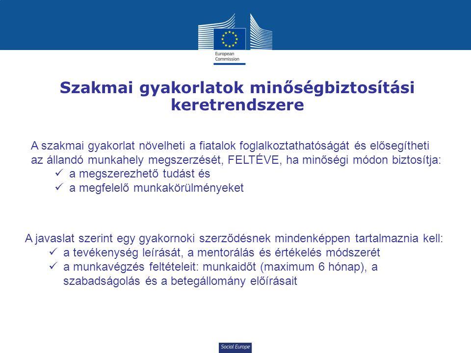 Social Europe Szakmai gyakorlatok minőségbiztosítási keretrendszere A szakmai gyakorlat növelheti a fiatalok foglalkoztathatóságát és elősegítheti az állandó munkahely megszerzését, FELTÉVE, ha minőségi módon biztosítja: a megszerezhető tudást és a megfelelő munkakörülményeket A javaslat szerint egy gyakornoki szerződésnek mindenképpen tartalmaznia kell: a tevékenység leírását, a mentorálás és értékelés módszerét a munkavégzés feltételeit: munkaidőt (maximum 6 hónap), a szabadságolás és a betegállomány előírásait