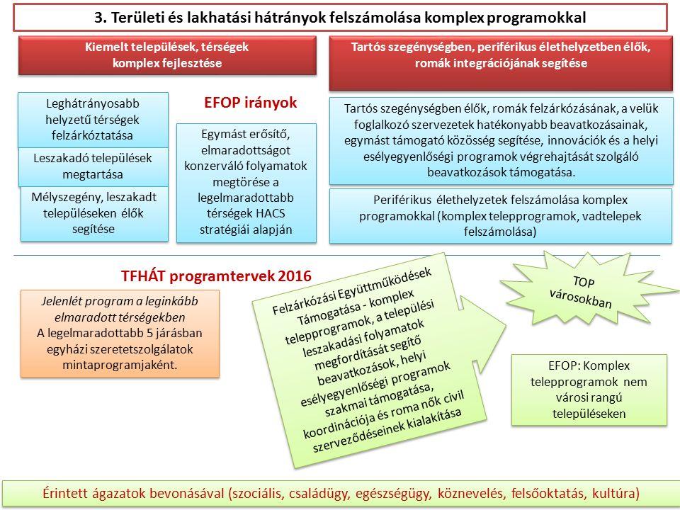 3. Területi és lakhatási hátrányok felszámolása komplex programokkal Leghátrányosabb helyzetű térségek felzárkóztatása Leszakadó települések megtartás