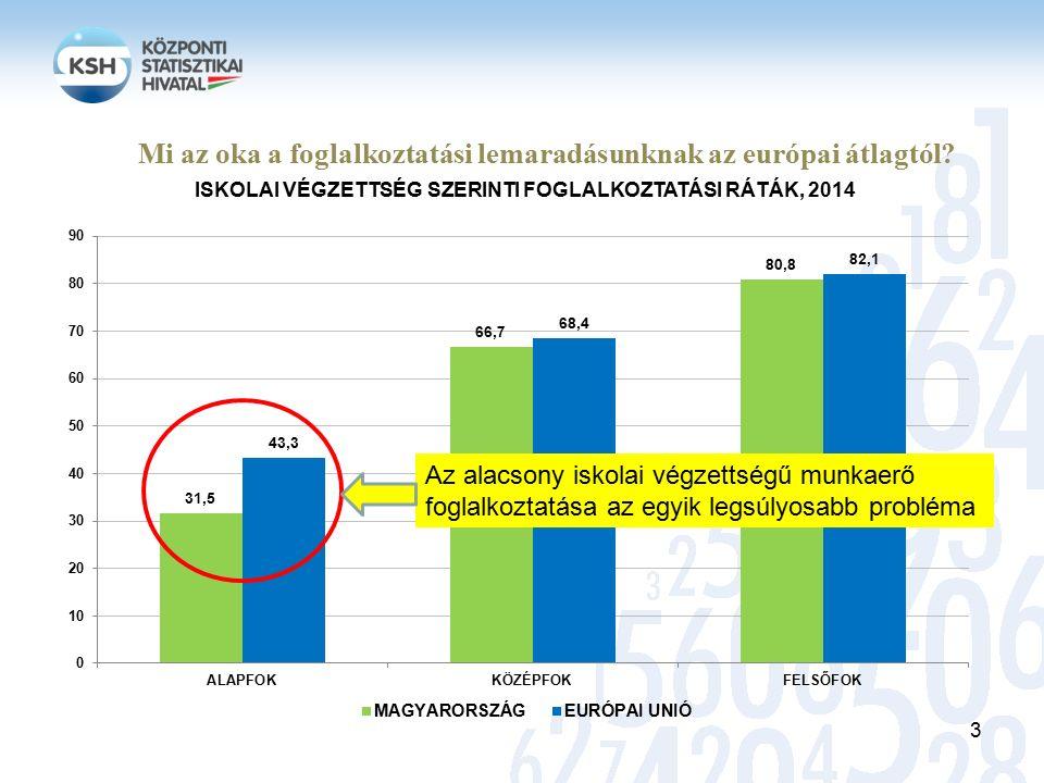 Mi az oka a foglalkoztatási lemaradásunknak az európai átlagtól.