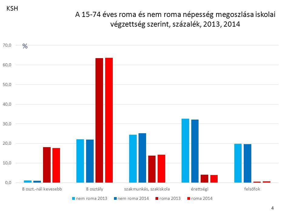 A 15-74 éves roma és nem roma népesség megoszlása iskolai végzettség szerint, százalék, 2013, 2014 4 % KSH
