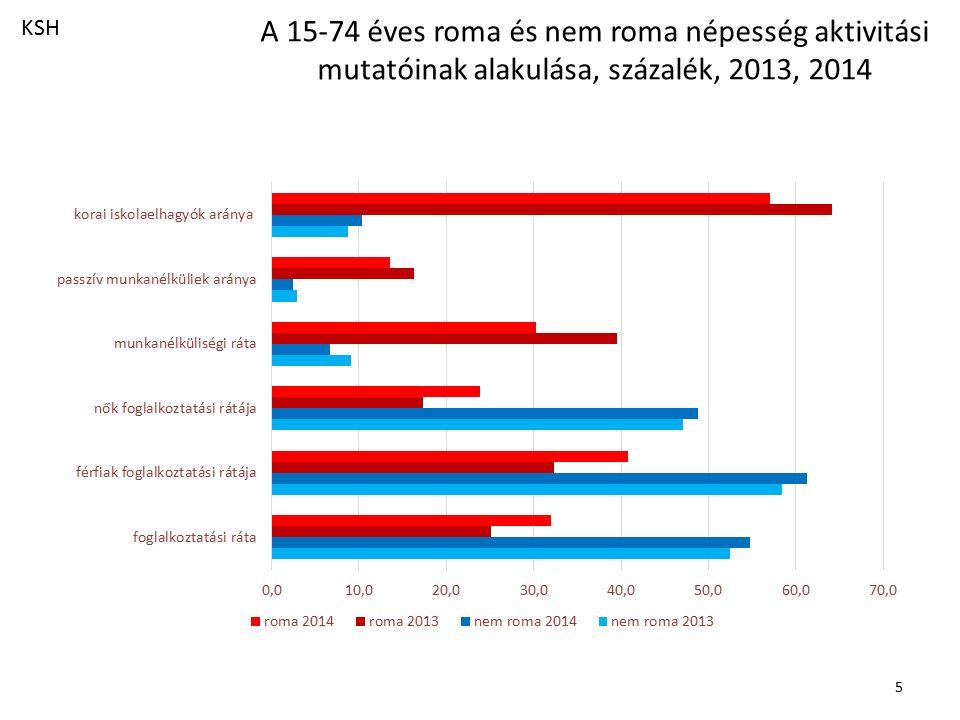 A roma és nem roma foglalkoztatottak néhány foglalkoztatási jellemzője, százalék, 2013, 2014 6 KSH