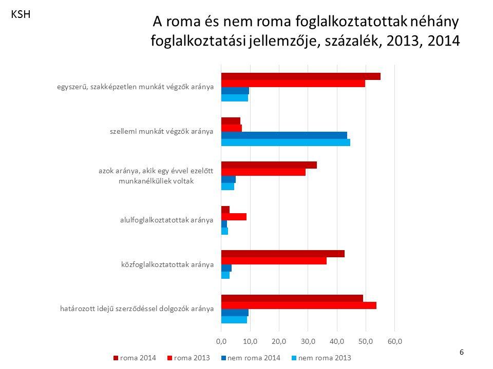 7 Magyar nemzeti vállalások