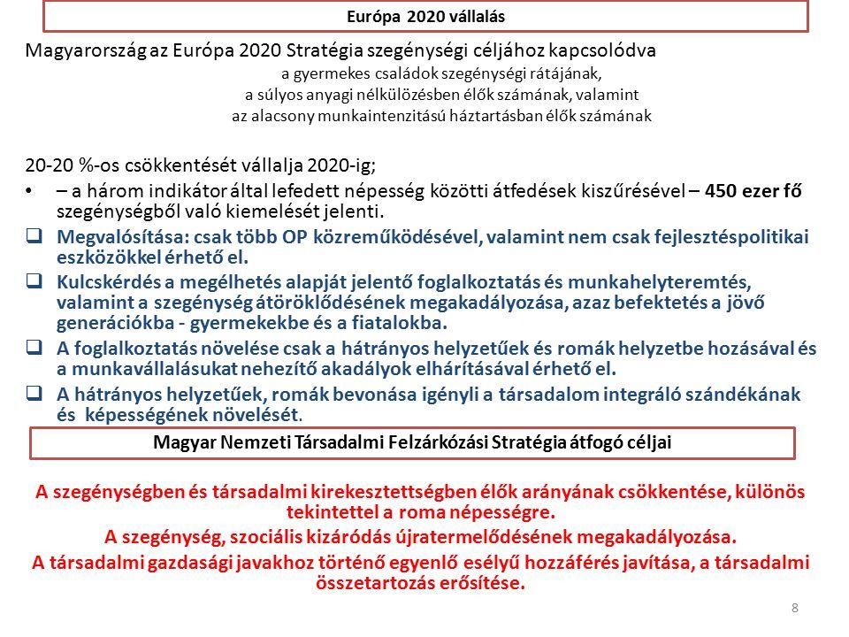 Európa 2020 vállalás Magyarország az Európa 2020 Stratégia szegénységi céljához kapcsolódva a gyermekes családok szegénységi rátájának, a súlyos anyagi nélkülözésben élők számának, valamint az alacsony munkaintenzitású háztartásban élők számának 20-20 %-os csökkentését vállalja 2020-ig; – a három indikátor által lefedett népesség közötti átfedések kiszűrésével – 450 ezer fő szegénységből való kiemelését jelenti.