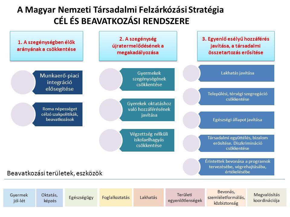A Magyar Nemzeti Társadalmi Felzárkózási Stratégia CÉL ÉS BEAVATKOZÁSI RENDSZERE Munkaerő-piaci integráció elősegítése Roma népességet célzó szakpolitikák, beavatkozások Gyermekek szegénységének csökkentése Gyerekek oktatáshoz való hozzáférésének javítása Végzettség nélküli iskolaelhagyás csökkentése Lakhatás javítása Települési, térségi szegregáció csökkentése Egészségi állapot javítása Társadalmi együttélés, bizalom erősítése.