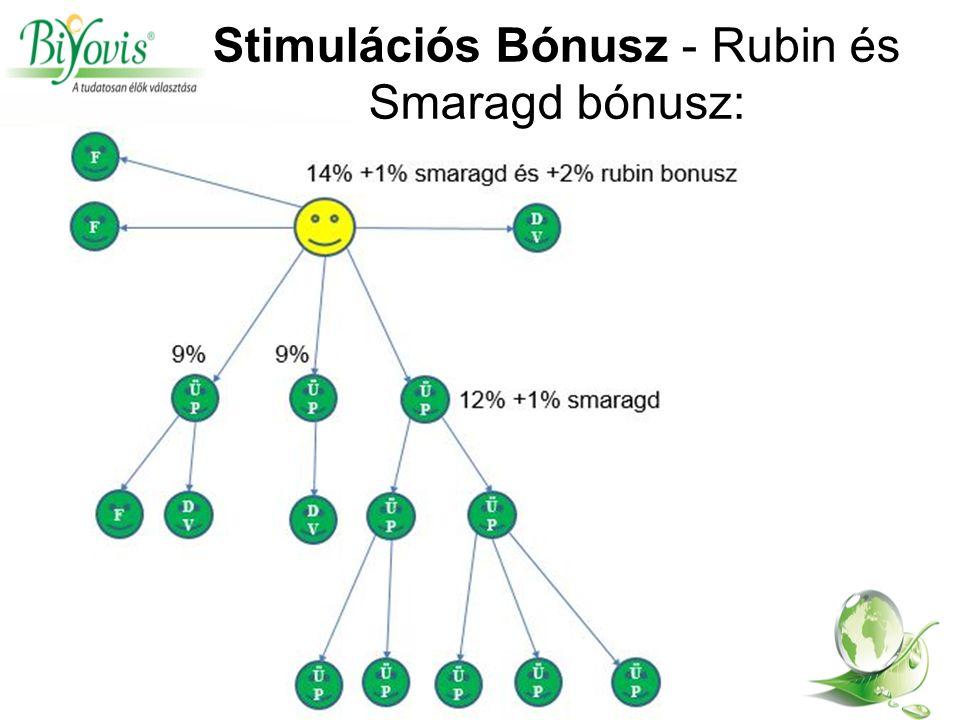 Stimulációs Bónusz - Rubin és Smaragd bónusz: