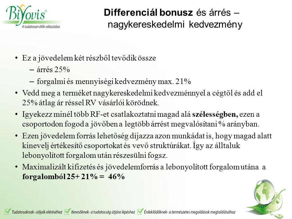 Differenciál bonusz és árrés – nagykereskedelmi kedvezmény Ez a jövedelem két részből tevődik össze – árrés 25% – forgalmi és mennyiségi kedvezmény max.