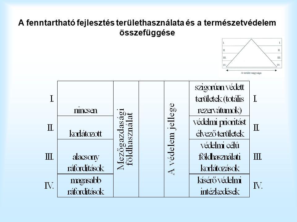 A fenntartható fejlesztés területhasználata és a természetvédelem összefüggése