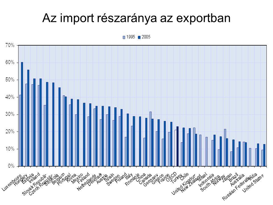 Az import részaránya az exportban