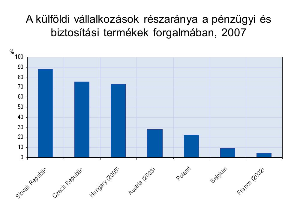 A külföldi vállalkozások részaránya a pénzügyi és biztosítási termékek forgalmában, 2007