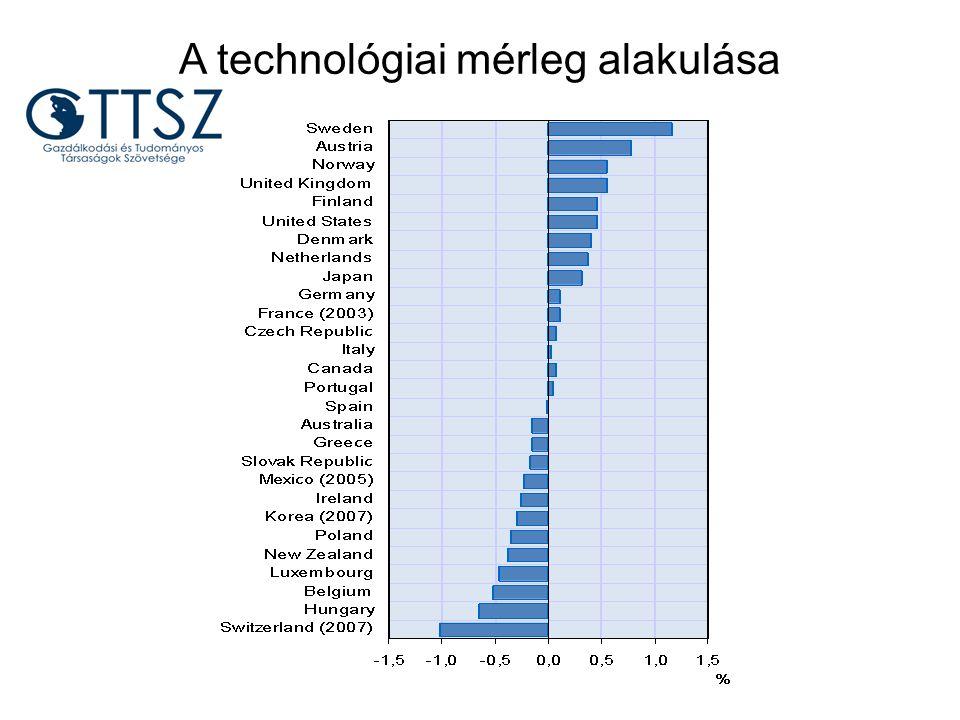 A technológiai mérleg alakulása