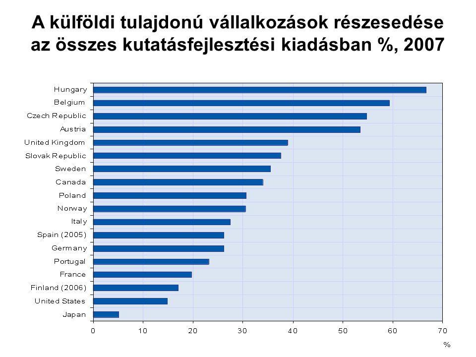 A külföldi tulajdonú vállalkozások részesedése az összes kutatásfejlesztési kiadásban %, 2007
