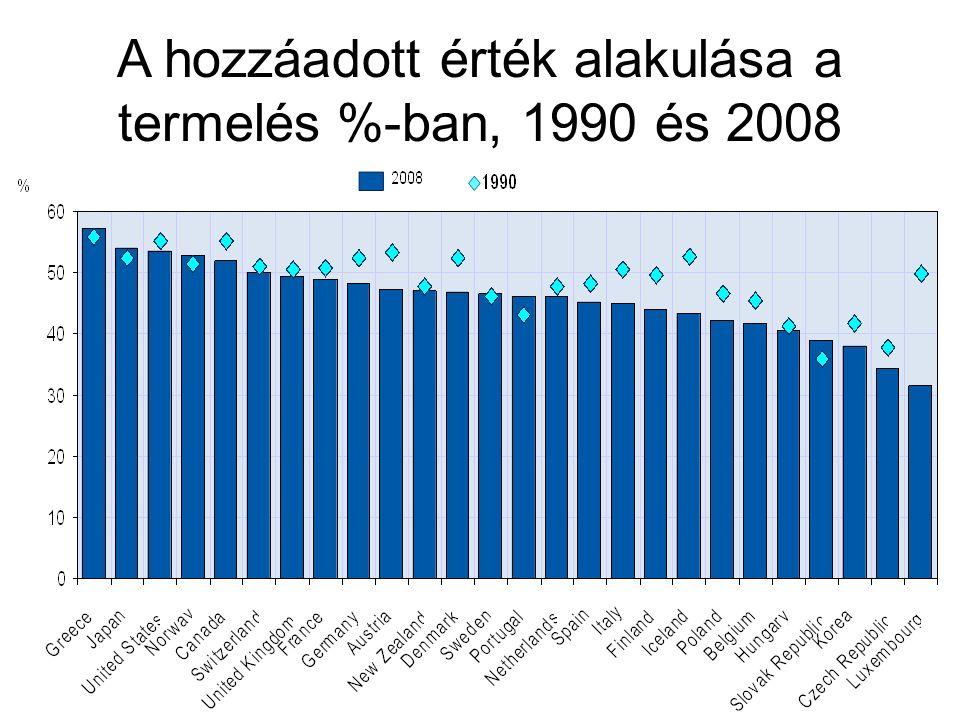 A hozzáadott érték alakulása a termelés %-ban, 1990 és 2008
