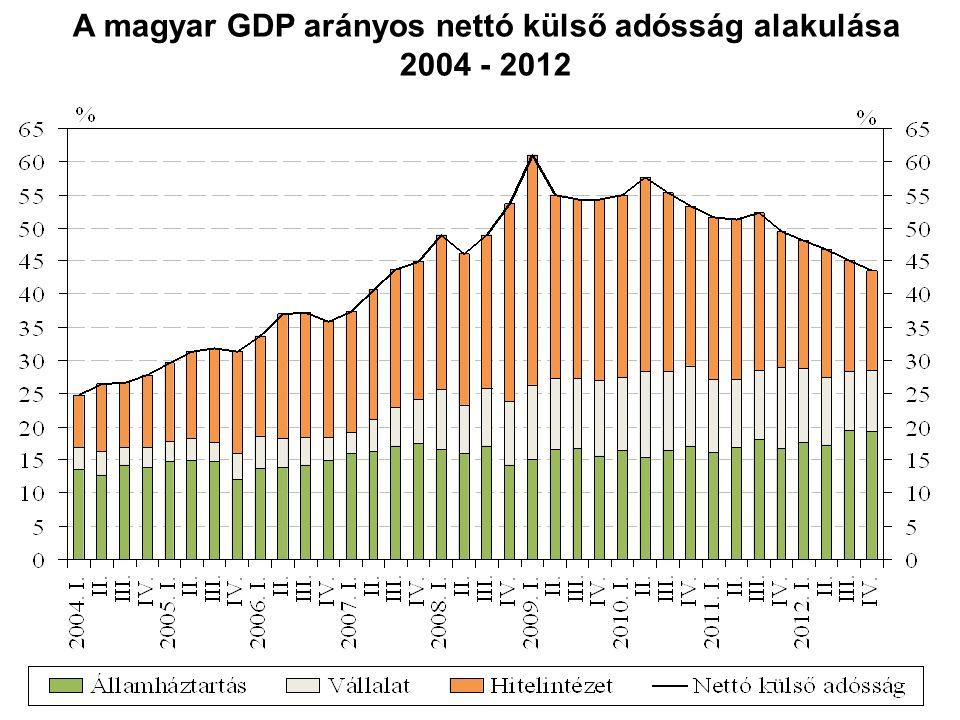 A magyar GDP arányos nettó külső adósság alakulása 2004 - 2012
