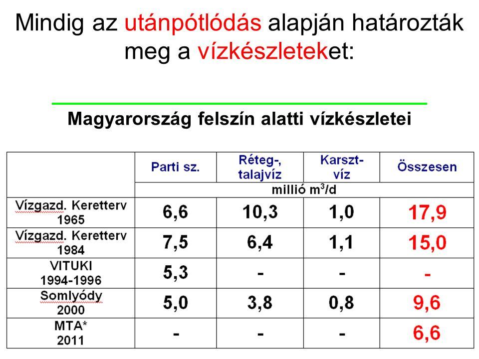 Magyarország felszín alatti vízkészletei Mindig az utánpótlódás alapján határozták meg a vízkészleteket: