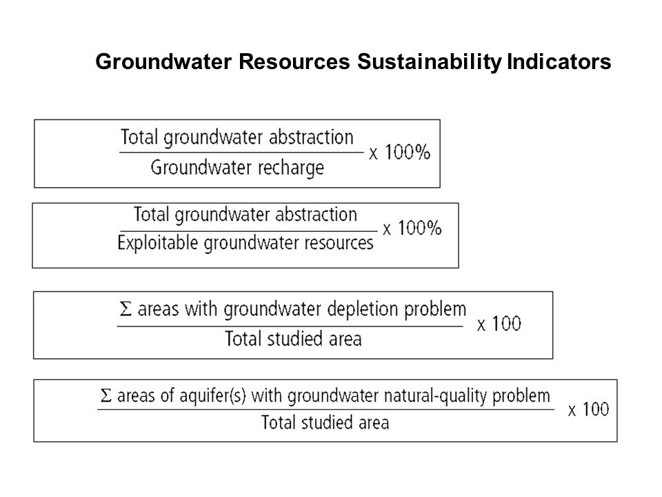 Groundwater Resources Sustainability Indicators