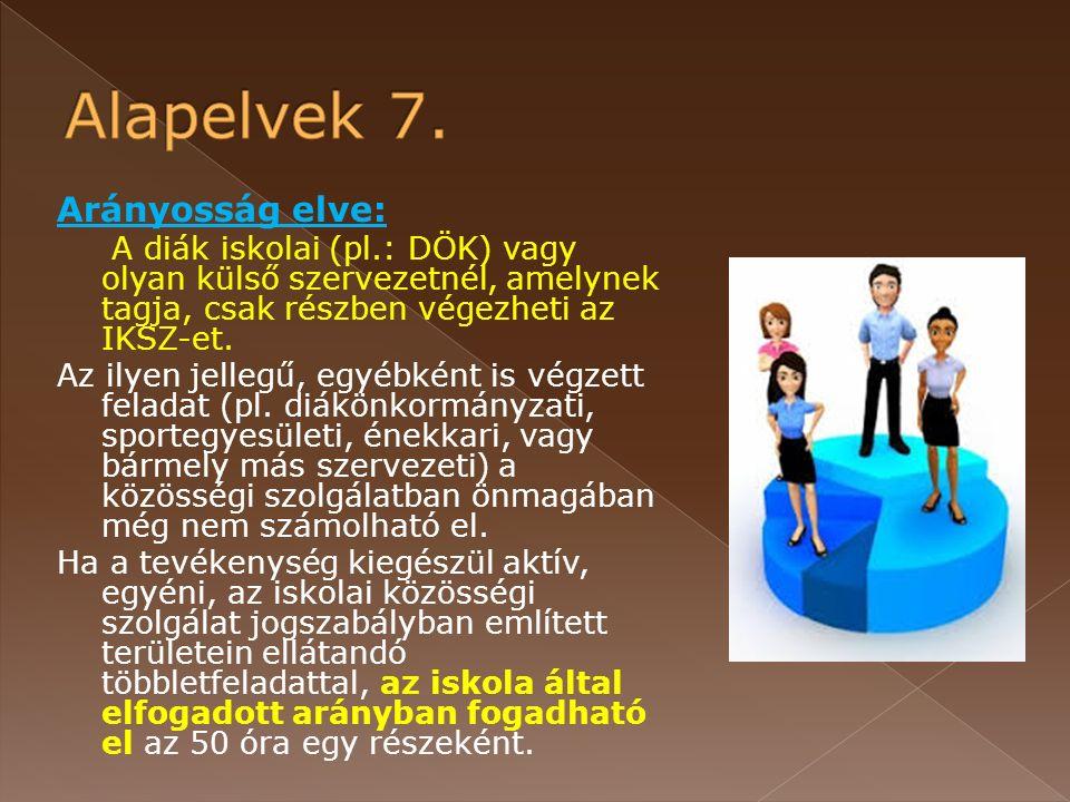 Arányosság elve: A diák iskolai (pl.: DÖK) vagy olyan külső szervezetnél, amelynek tagja, csak részben végezheti az IKSZ-et.