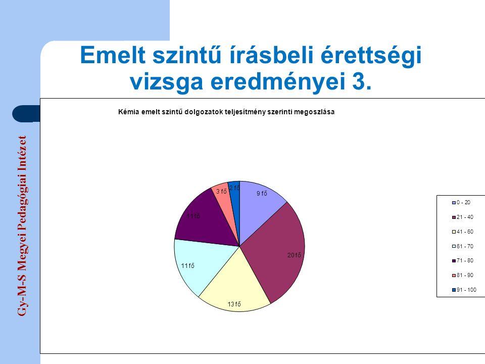 Gy-M-S Megyei Pedagógiai Intézet Emelt szintű írásbeli érettségi vizsga eredményei 3.
