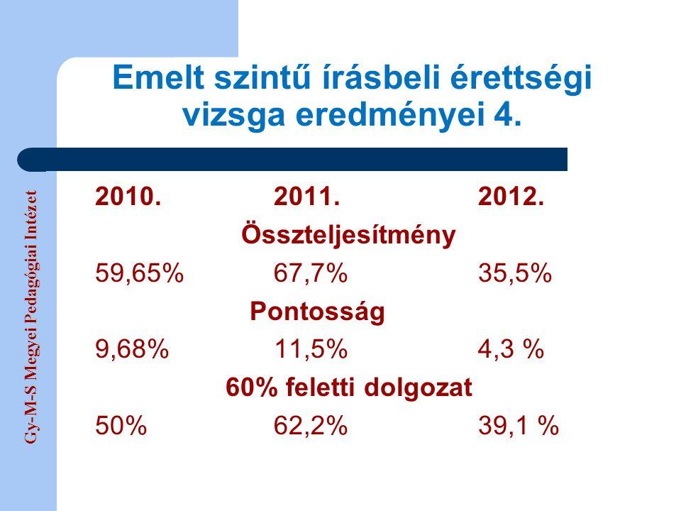 Gy-M-S Megyei Pedagógiai Intézet 2010.2011.2012. Összteljesítmény 59,65%67,7%35,5% Pontosság 9,68%11,5%4,3 % 60% feletti dolgozat 50%62,2%39,1 % Emelt