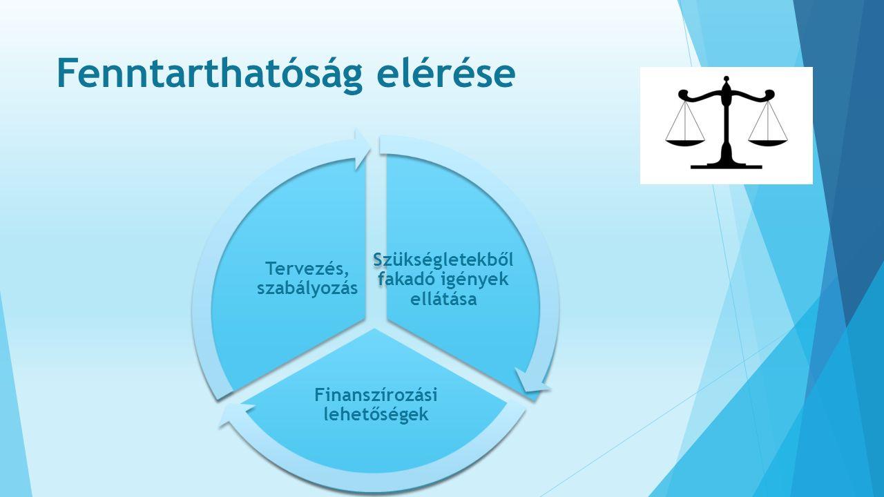 Fenntarthatóság elérése Szükségletekből fakadó igények ellátása Finanszírozási lehetőségek Tervezés, szabályozás