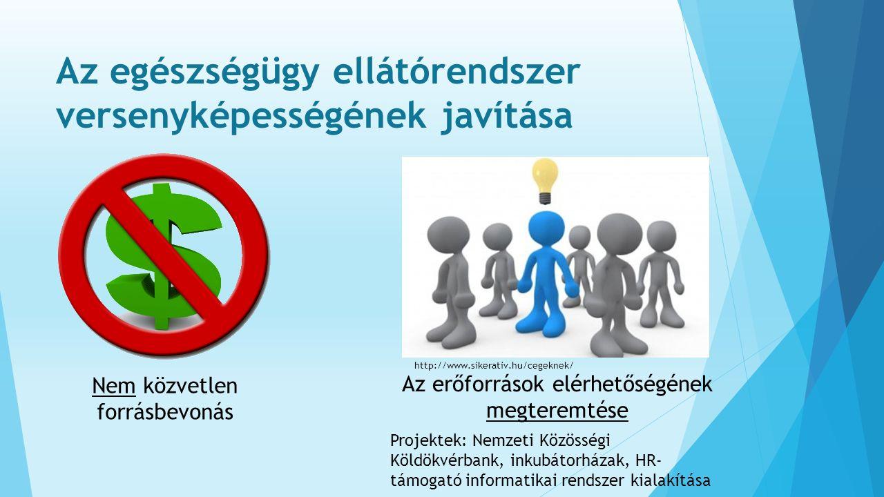 Az egészségügy ellátórendszer versenyképességének javítása Nem közvetlen forrásbevonás Az erőforrások elérhetőségének megteremtése Projektek: Nemzeti Közösségi Köldökvérbank, inkubátorházak, HR- támogató informatikai rendszer kialakítása http://www.sikerativ.hu/cegeknek/