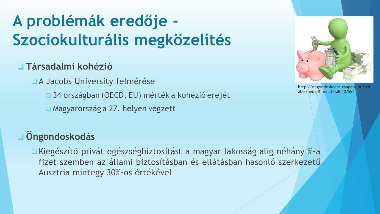 A problémák eredője - Szociokulturális megközelítés  Társadalmi kohézió  A Jacobs University felmérése  34 országban (OECD, EU) mérték a kohézió erejét  Magyarország a 27.