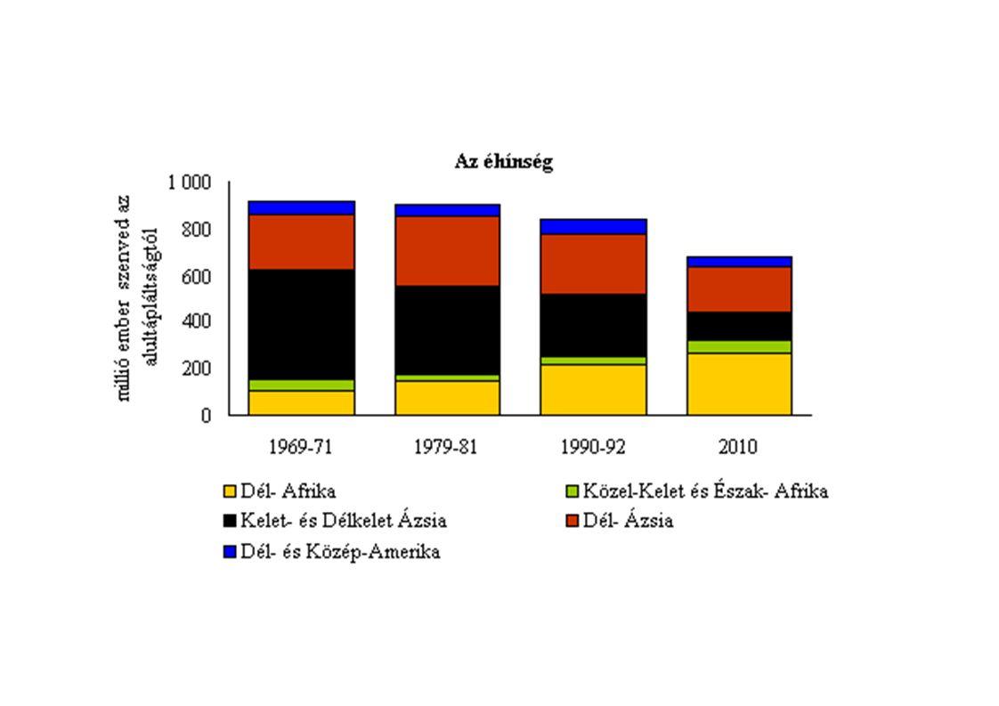 Globális környezeti problémák 2./ Éghajlat változás -Föld átlaghımérséklete nı -Édesvíz tartalékok(sarki jég és glecs- cserek) csökkenése -Idıjárási szélsıségek gyakorisága nı -éghajlati övek módosulhatnak (>pl.