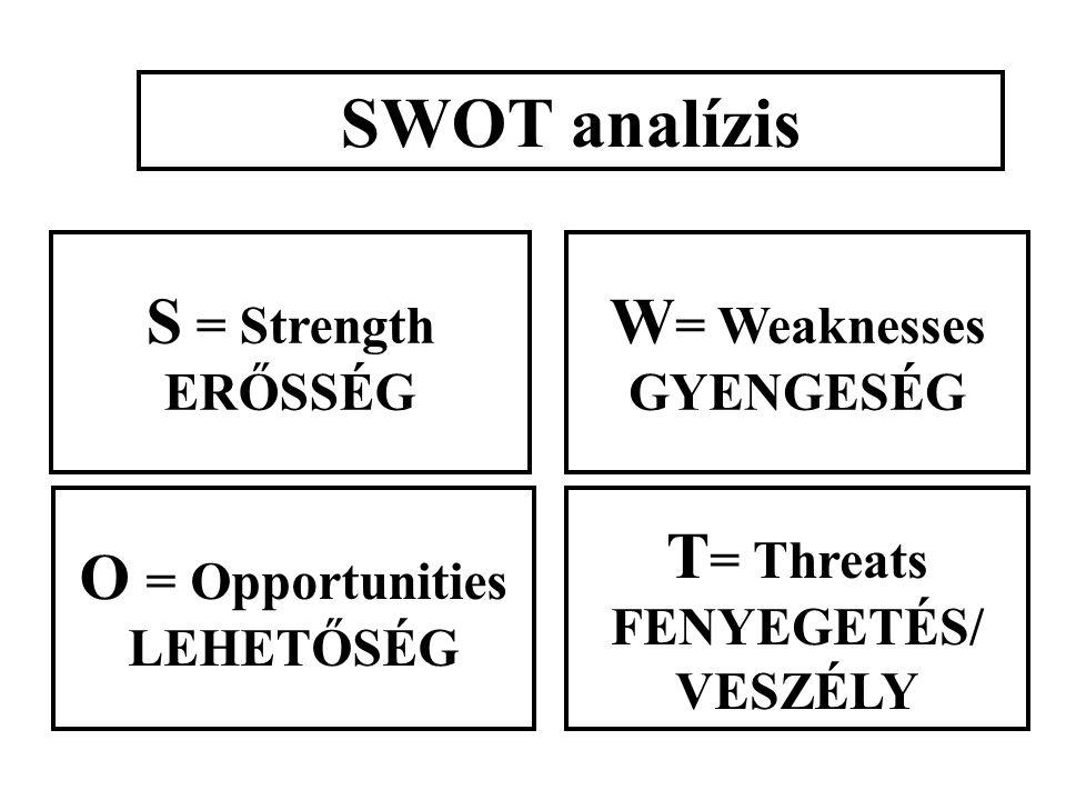 O = Opportunities LEHETŐSÉG W = Weaknesses GYENGESÉG T = Threats FENYEGETÉS/ VESZÉLY S = Strength ERŐSSÉG SWOT analízis