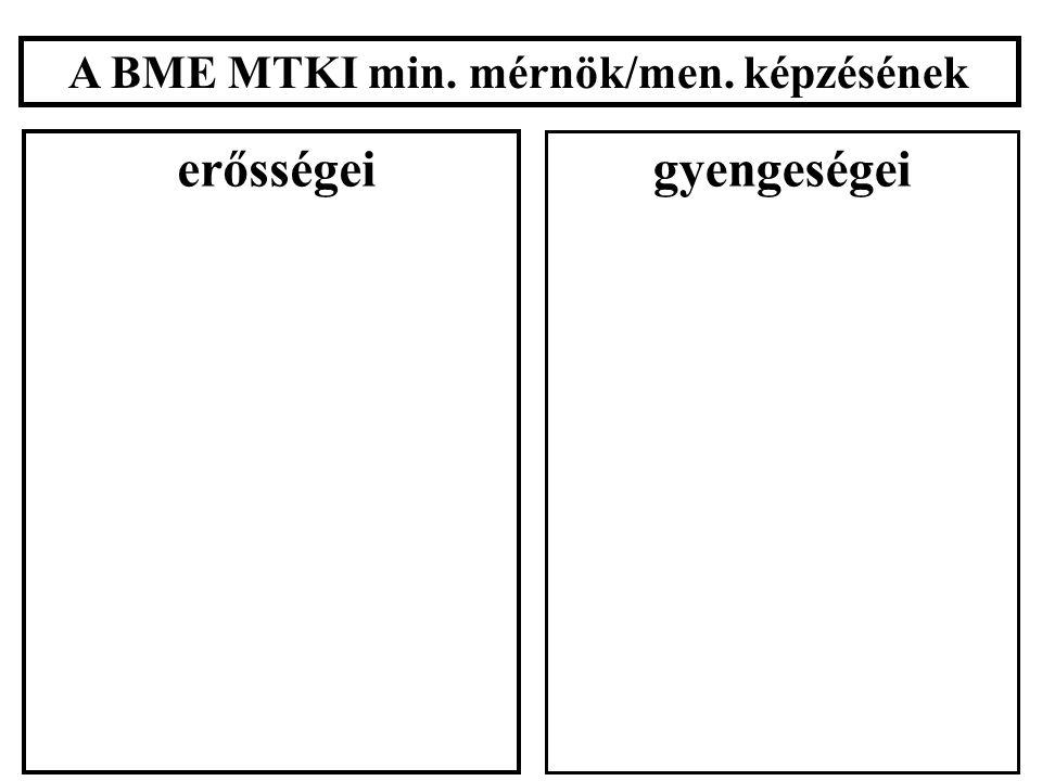 A BME MTKI min. mérnök/men. képzésének erősségei gyengeségei