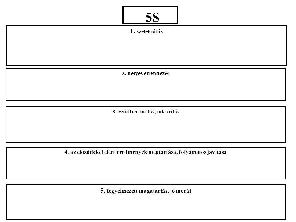 5S 1. szelektálás 2. helyes elrendezés 3. rendben tartás, takarítás 4. az előzőekkel elért eredmények megtartása, folyamatos javítása 5. fegyelmezett