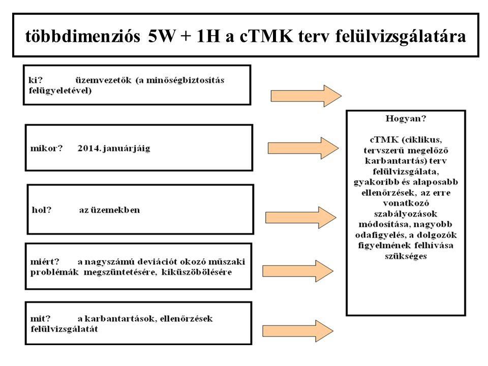 többdimenziós 5W + 1H a cTMK terv felülvizsgálatára
