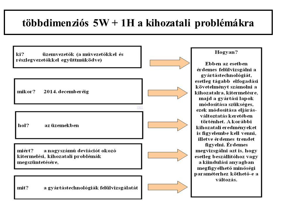 [S1] többdimenziós 5W + 1H a kihozatali problémákra