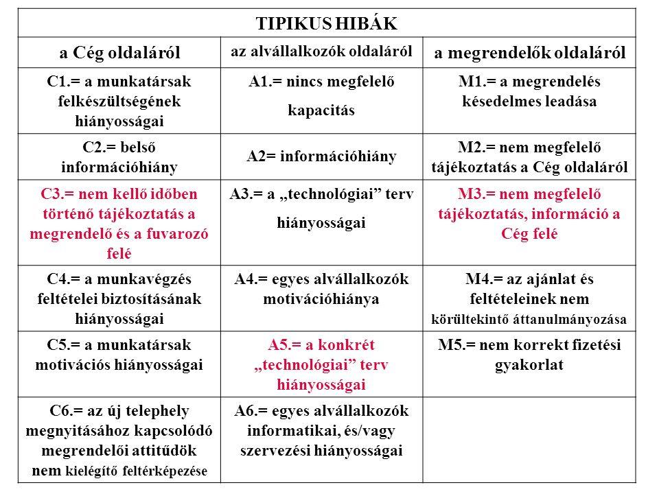 TIPIKUS HIBÁK a Cég oldaláról az alvállalkozók oldaláról a megrendelők oldaláról C1.= a munkatársak felkészültségének hiányosságai A1.= nincs megfelel