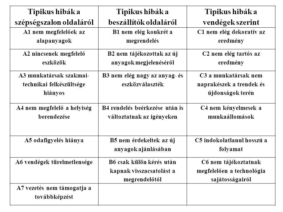 TIPikus HIBák Keletkezési hely az autószalon szerint Hiba lehetőség a vevő szerint Hiba megelőzés az autószalon szerint 1.